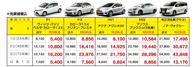 レンタカー 料金 トヨタ